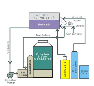 Clayton Feedwater Treatment Systems Atmospheric or