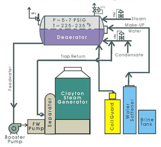 Clayton Feedwater Treatment Systems Pressurized Deaerators